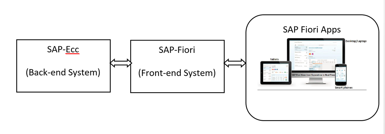 Sap Fiori App Implementation: Standard Apps - SAP Modulleri