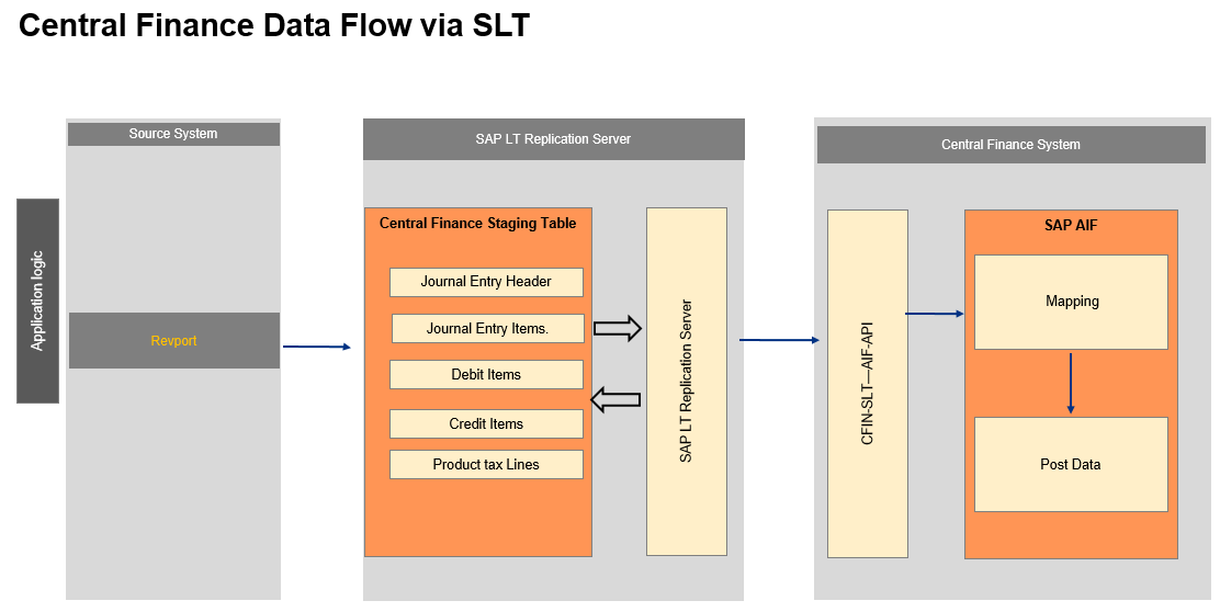 SAP S/4 HANA 1809 Quality Management Analytical Apps