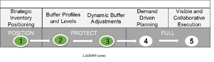 1.DDMRP-for-Inventory.jpg