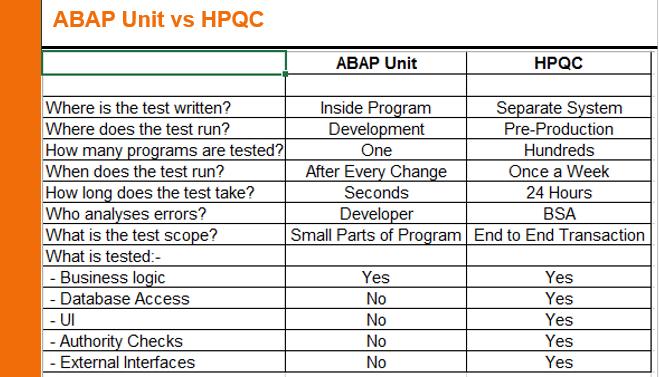 13-ABAP-Unit-vs-HPQC.png
