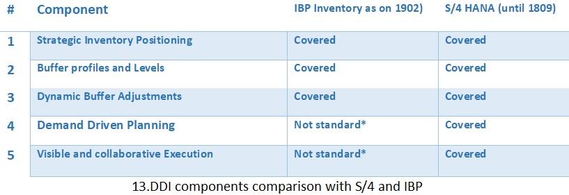 17.DDMRP-for-IBP-Inventory-1.jpg