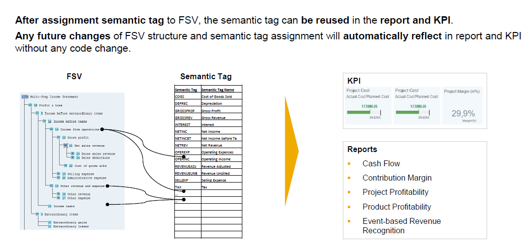 New Reporting features in (FSV) SAP S/4HANA 1709