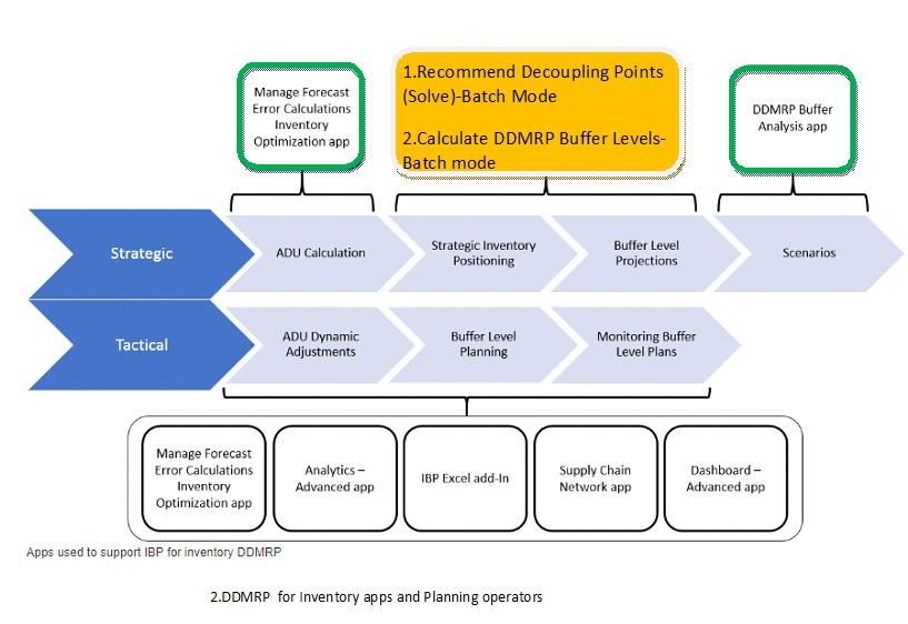 2.DDMRP-for-Inventory.jpg