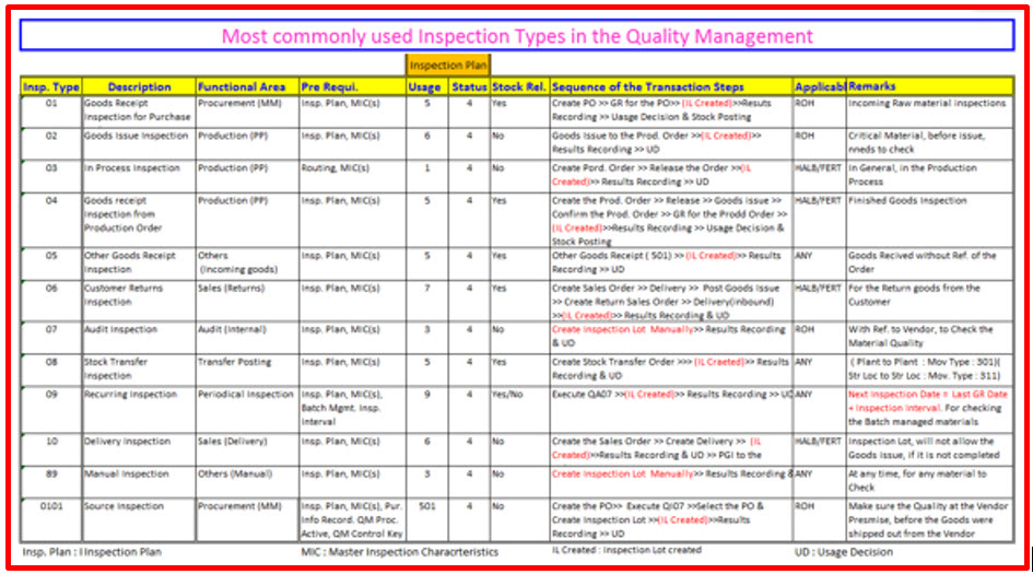 Most Commonly used Inspection Types used in Quality Management