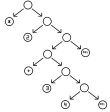 220px-Corrected_S-expression_tree_2.png