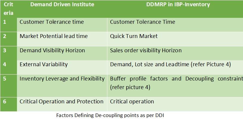 4.DDMRP-for-Inventory.jpg