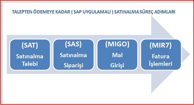 SAP MM Standart Mal veya Hizmet Tedarik Süreci