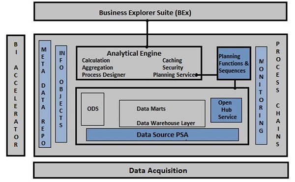 architecture_of_business_intelligence.png
