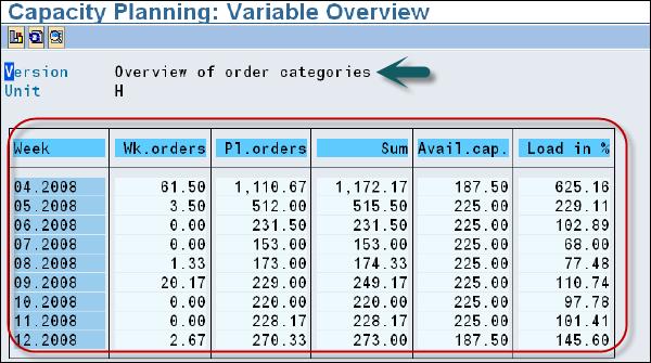 SAP PP - Capacity Planning