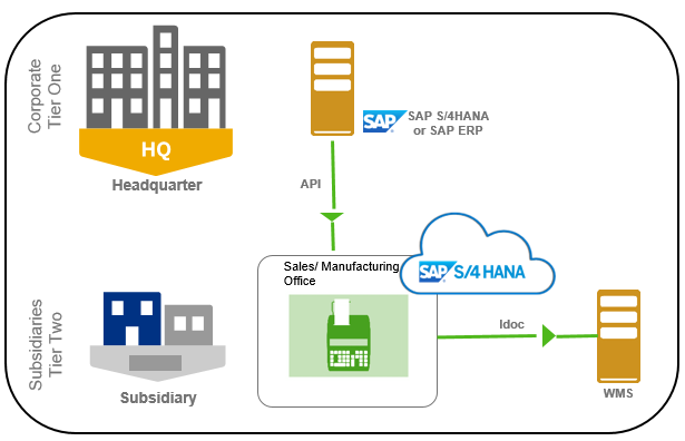 3rd party Warehouse management integration in 2-Tier ERP - SAP