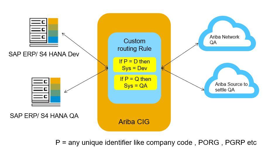CIG-Custom-routing.jpg