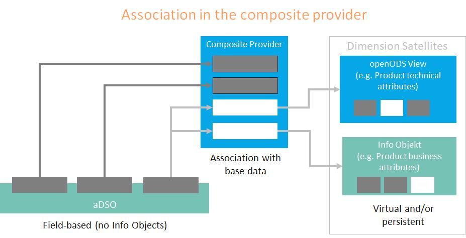 Composite-Provider-Association.png