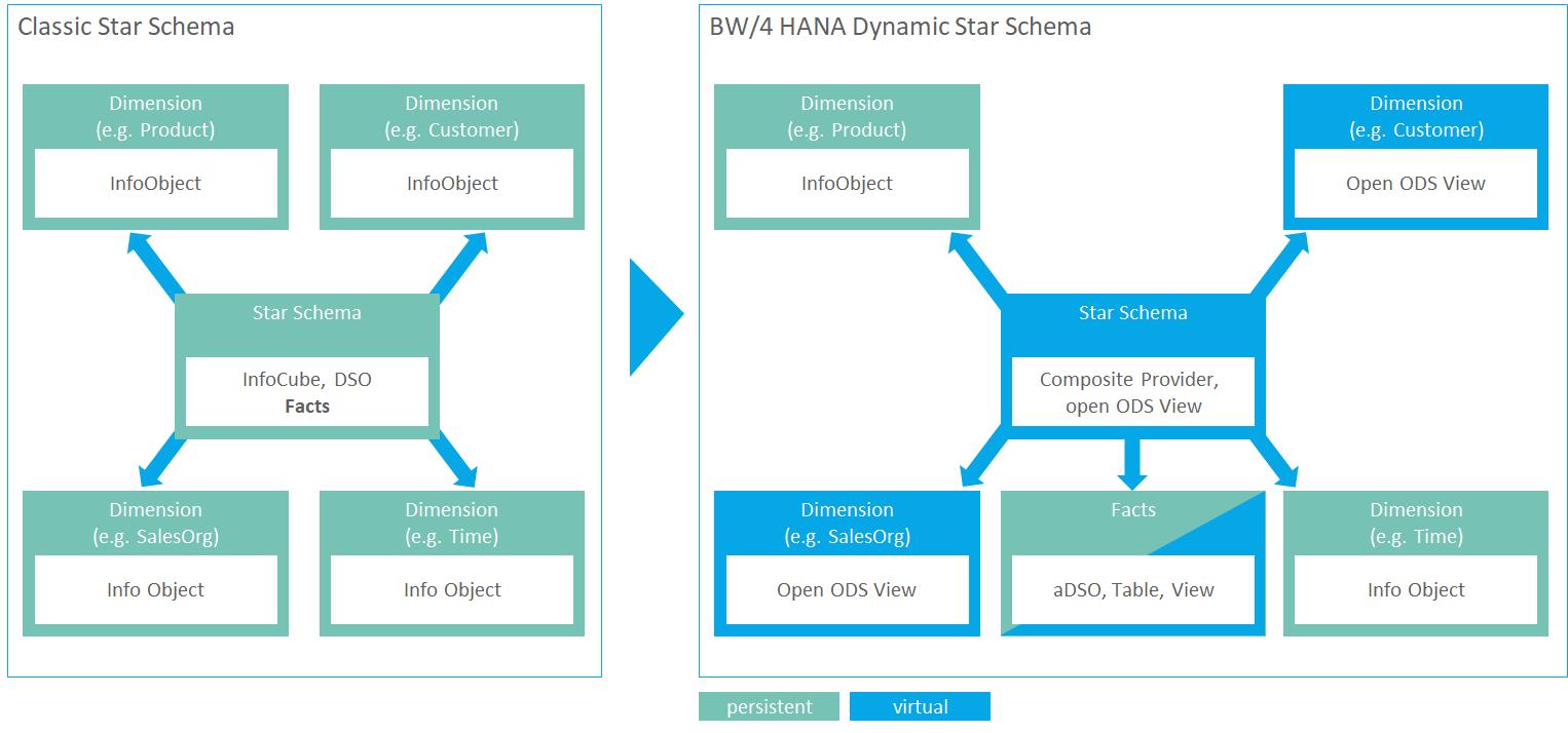 dynamic-star-schema.png