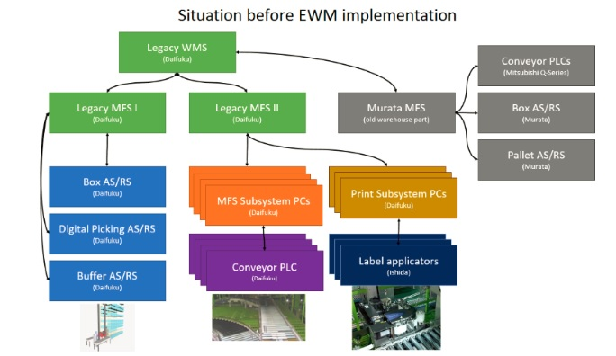 SAP WM/EWM- Process, Functionality, Scope, Benefits