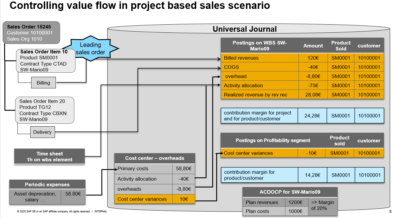 F1-05-project-value-flow.png