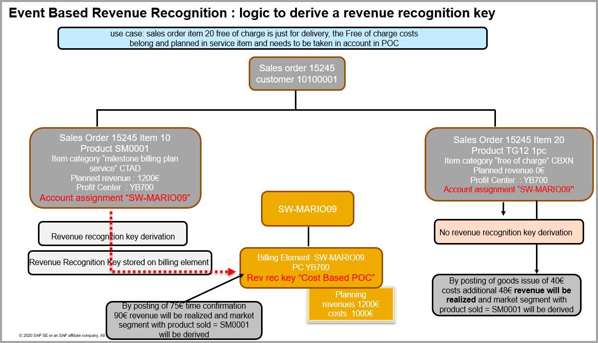 F6-34-rev-rec-derivation-logic.png