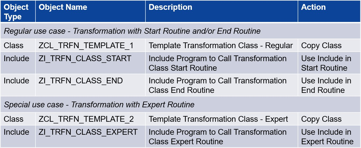 Figure-2-Overview-of-reusable-ABAP-Objects.jpg