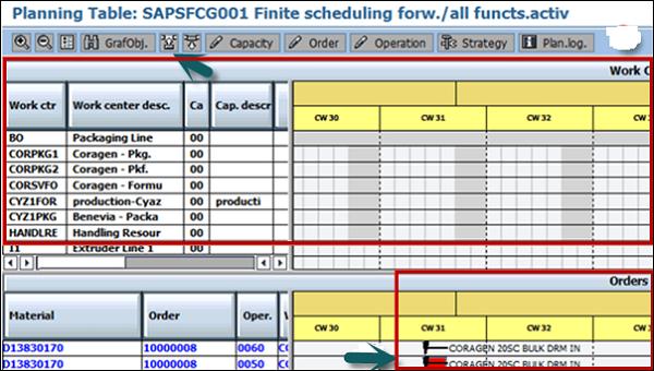 SAP PP - Capacity Leveling