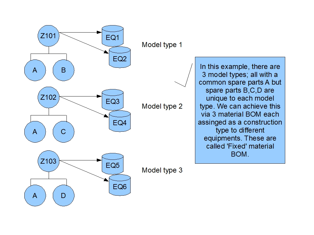 PM_ConfigurableBOMForEQ02.jpg
