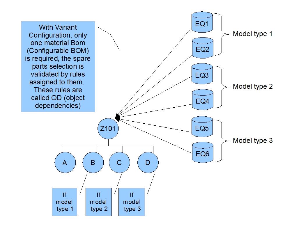 PM_ConfigurableBOMForEQ03.jpg