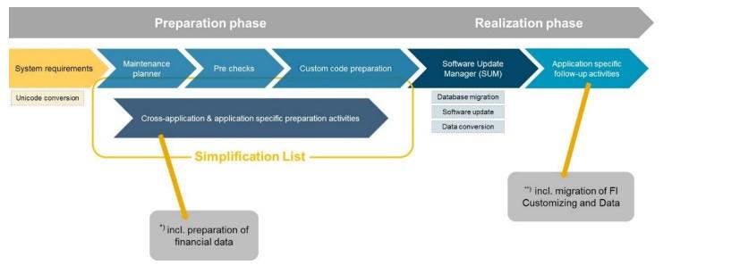 S4-Conversion-steps.jpg