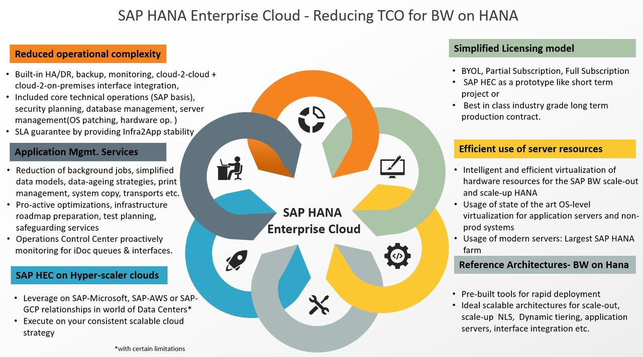 SAP-HEC-TCO-Reduction-BW-on-HANA.jpg