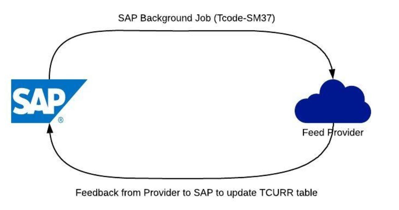 SAP_Exchange_Rate_Feed_Raghavendra_Pandey.jpg