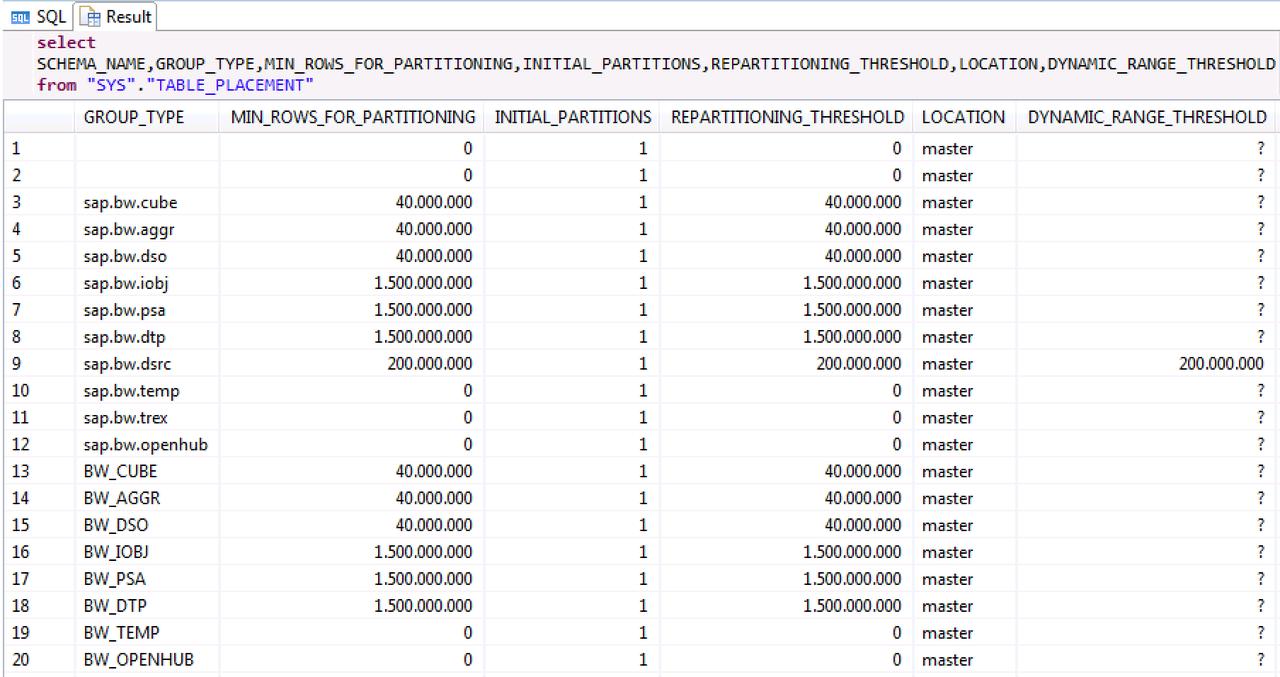 HANA Partitioning – 2 billion rows limitation – Part I: BWoH / BW