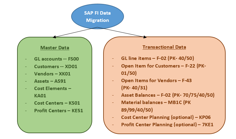 SAP FI DATA MIGRATION ACTIVITY