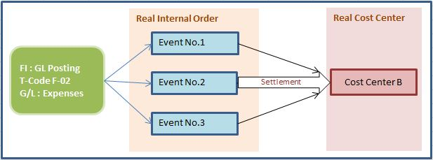 SAP Controlling – Internal Orders