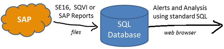 SAP Raporlarınızı SQL ile Yönetin Spoolkit Kullanımı