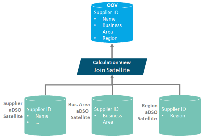Virtual-master-data-modell-2.png