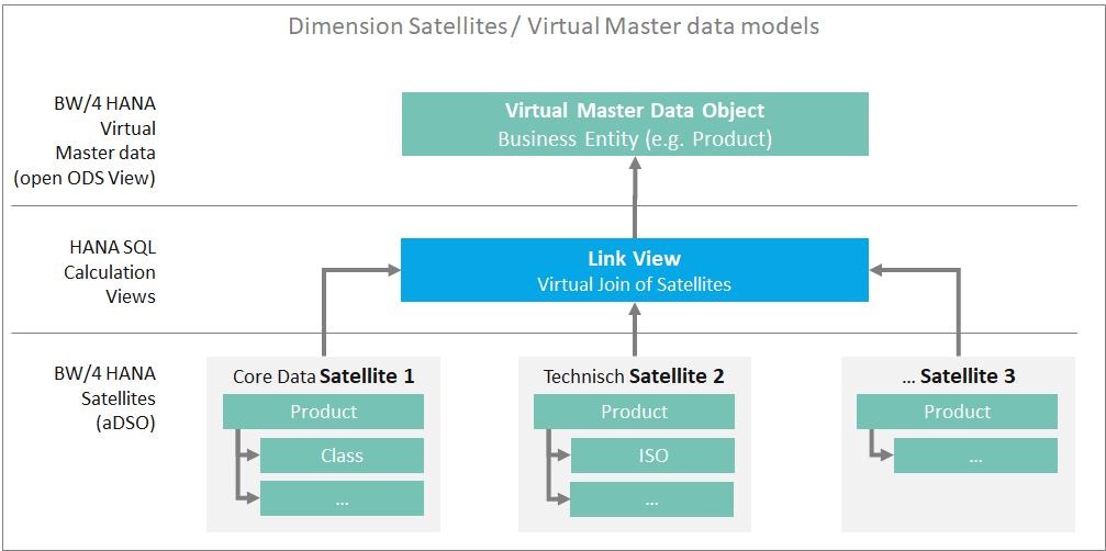 Virtual-master-data-models-1.png