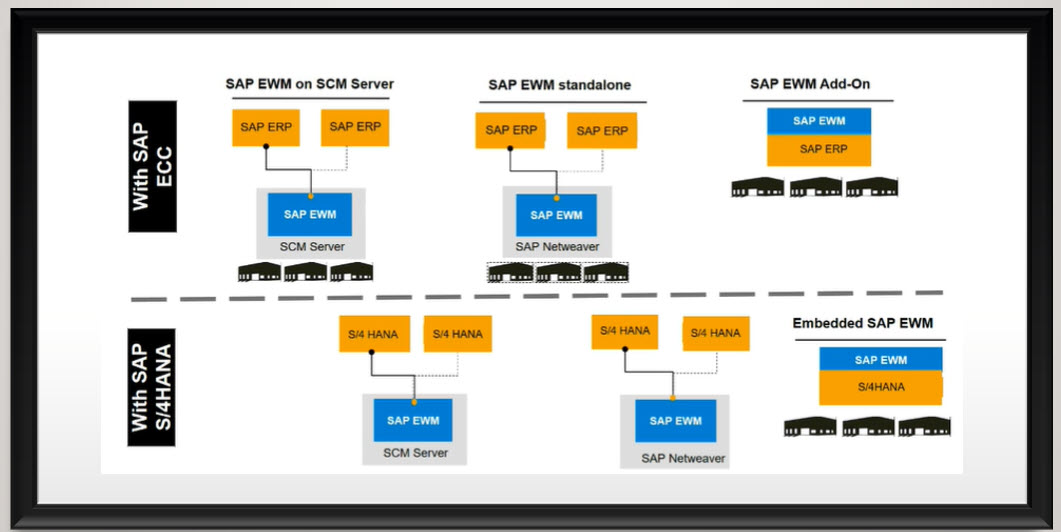 Delivery based Production vs Advanced Production Integration- Delta Analysis