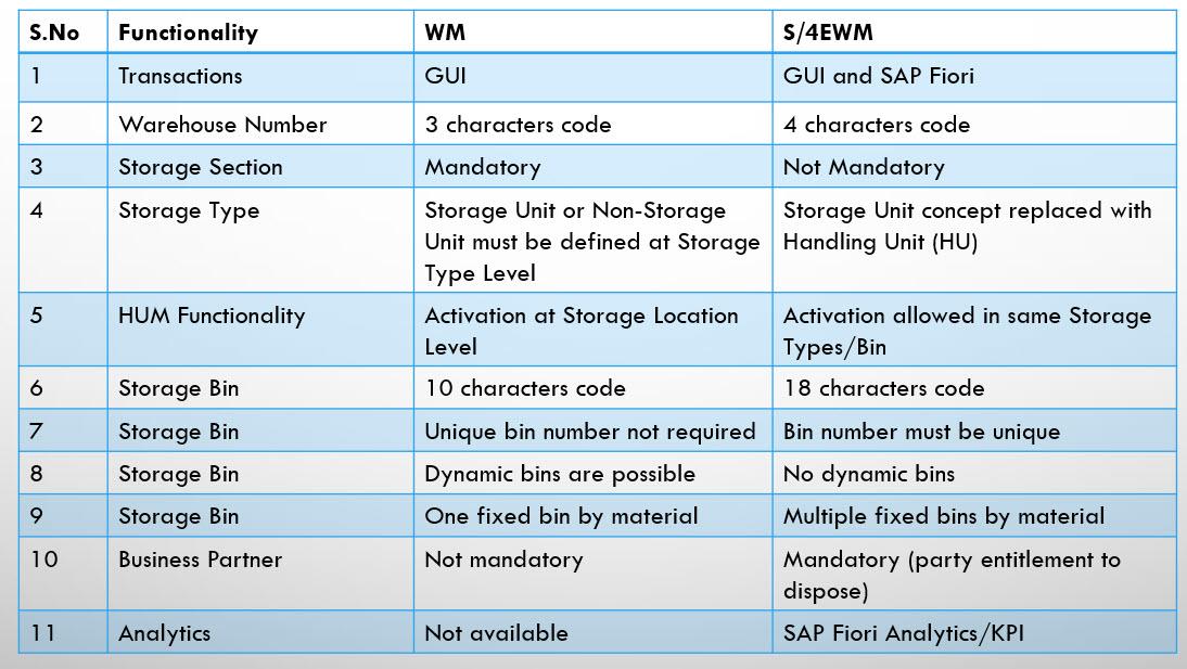 Warehouse-6-Basic-Vs-Advanced-1.jpg