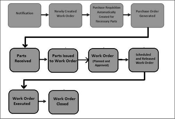 work_order_process.jpg